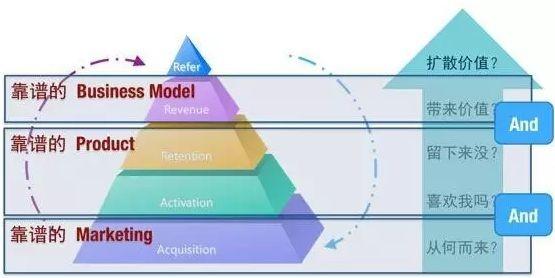 AARRR模型的从线上到线下之旅