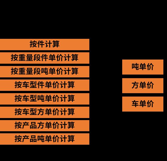 【干货】第三方物流运输收入成本测算——商业智能BI物流大数据应用